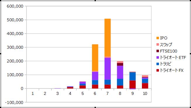 2018年10月までの資産収入の合計