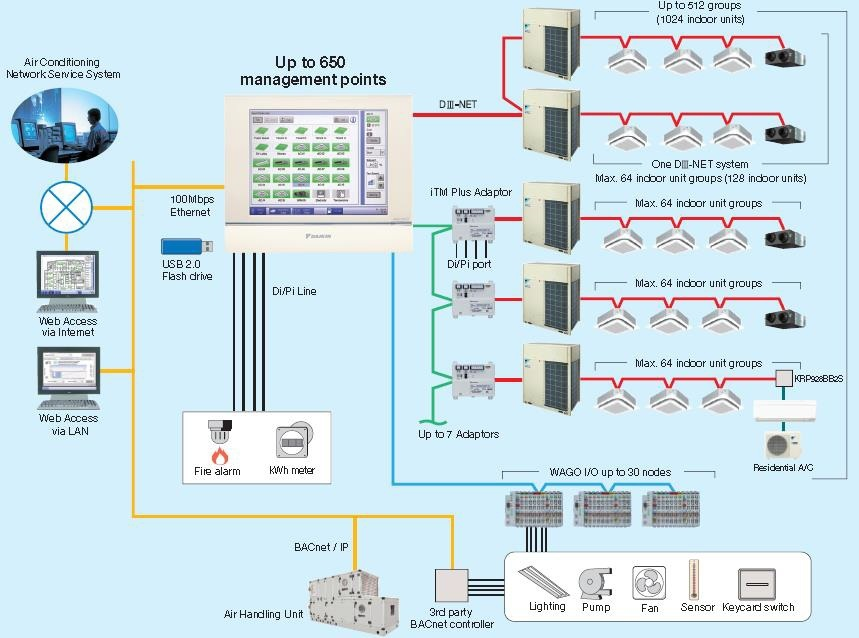 daikin mini split wiring diagram