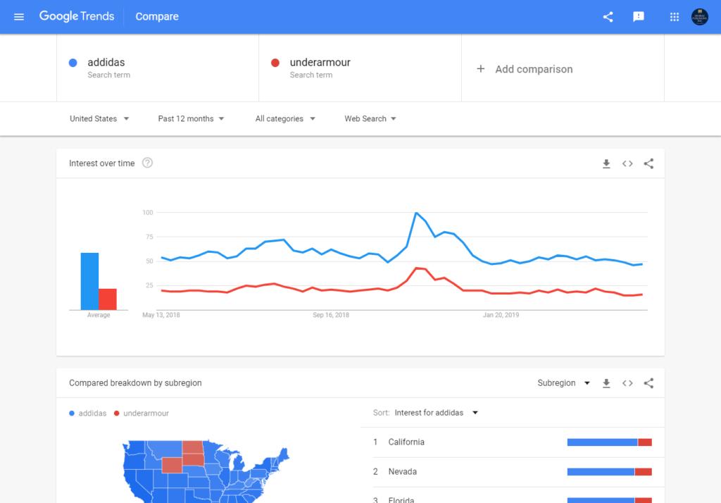 Google Trends là gì? Cách sử dụng Google Trend hiệu quả