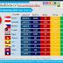 📈📈สถานการณ์การติดเชื้อโควิด-19 ในอาเซียน 📉📉 ณ วันที่ 22 พ.ค. 2563 เวลา 19.30 น.