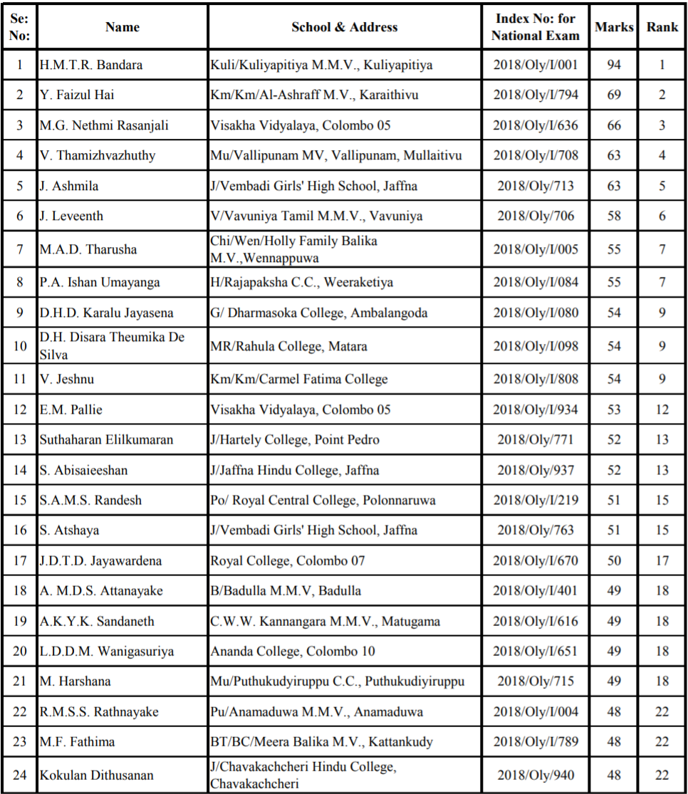 List - National Level Training Pool (Mathematics Olympiad
