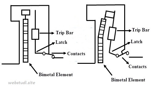 Gambar-Cara-Kerja-MCB-Menggunakan-Strip-bi-Metal