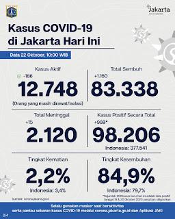 Update Corona Jakarta :  Hari Ini Dilaporkan 781 Positif Terpapar Covid-19