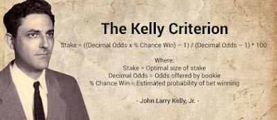 El Criterio de Kelly en las apuestas deportivas
