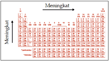 Sifat Keperiodikan Energi Ionisasi