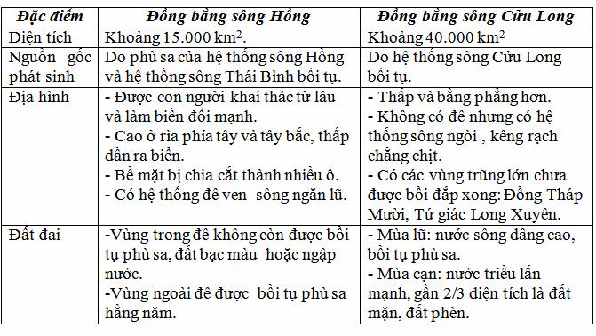Tại sao có sự khác biệt về  chuyên môn hóa về Nông Nghiệp giữa Đồng Bằng Sông Hồng và Đồng Bằng Sông Cửu Long?