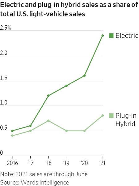Carros elétricos: vendas nos EUA mais que dobraram no 1º semestre de 2021