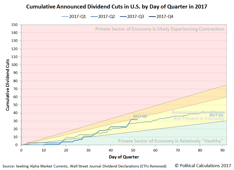 Cumulative Announced Dividend Cuts in U.S. by Day of Quarter in 2017, Snapshot on 2017-05-22