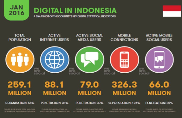 pengguna internet aktif