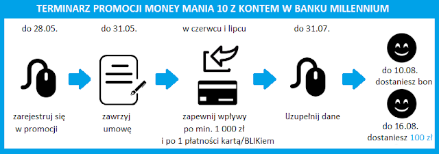 Terminarz promocji Money mania 10