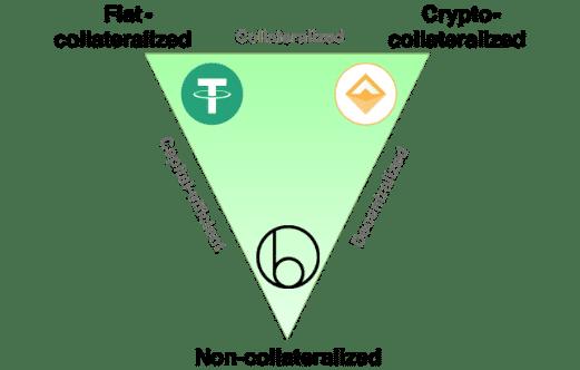 Los tres tipos de Stablecoins