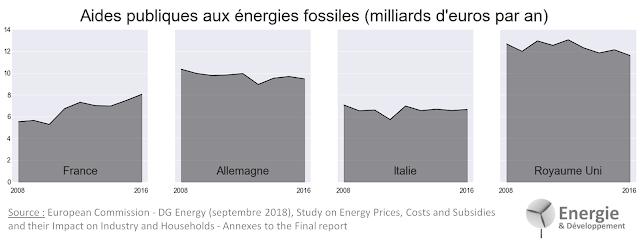 La France mauvais élève européen des aides publiques aux énergies fossiles