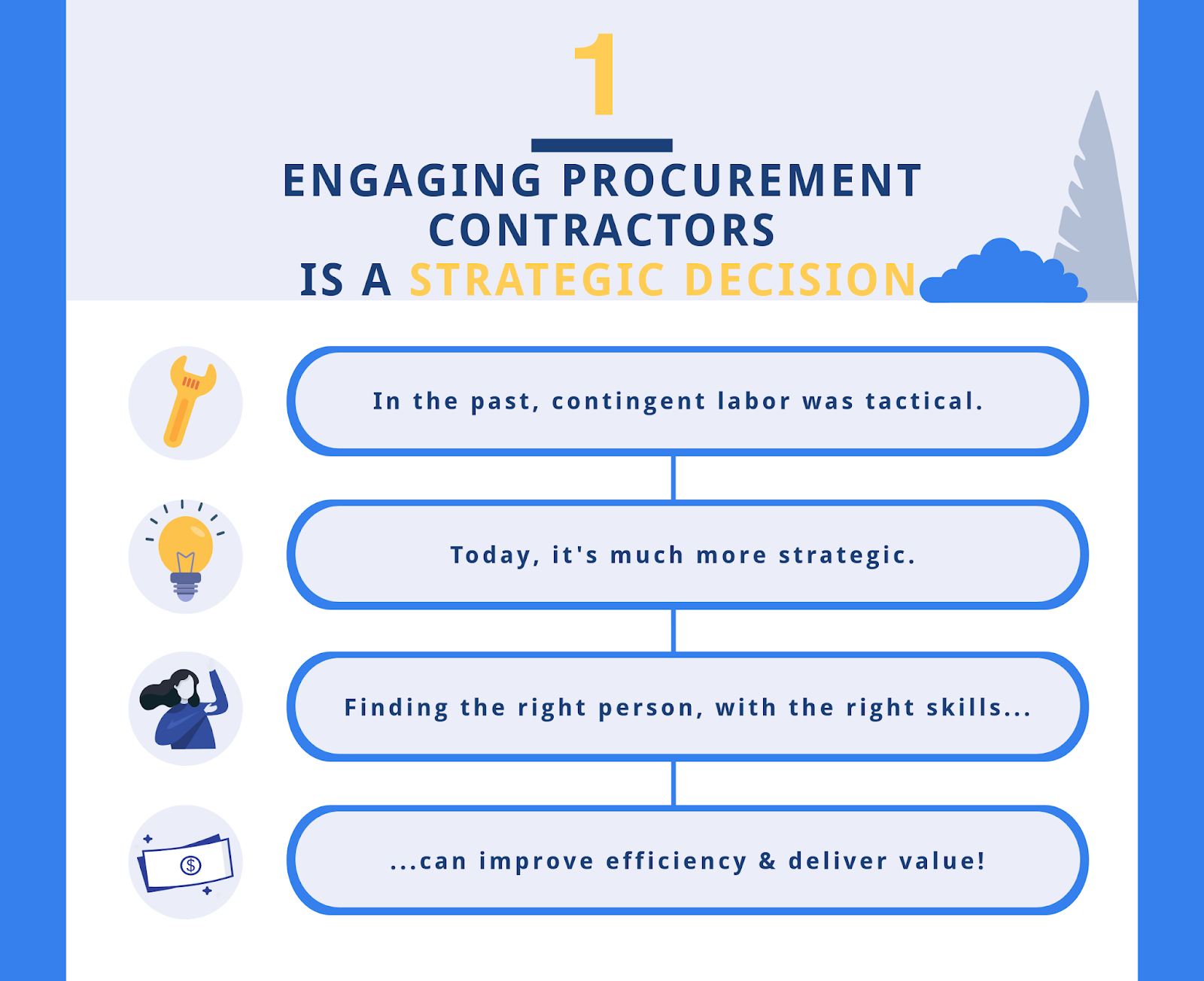 Contingent Labor Trends for Procurement