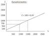 Contoh Soal Ekonomi Dua Sektor dan Pembahasan