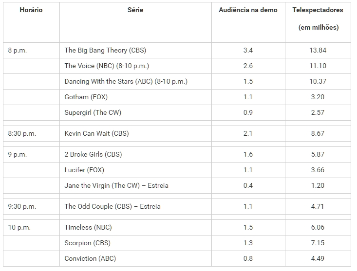 Audiência americana das séries tv aberta transmissão em 17/10/2016
