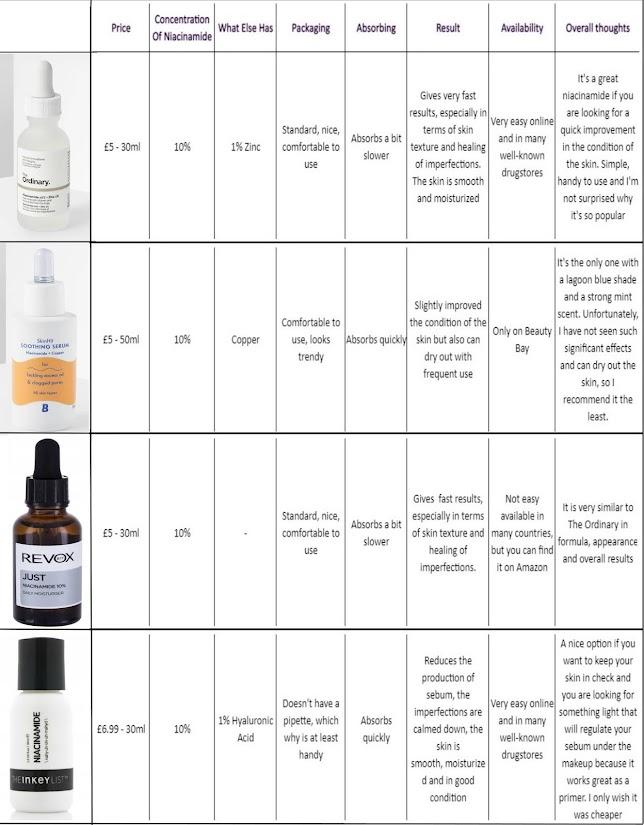Ranking of Niacinamide From Revox, The Ordinary, Beauty Bay & The Inkey List