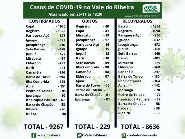 Vale do Ribeira soma 9267 casos positivos, 8636 recuperados e 229 mortes do Coronavírus - Covid-19
