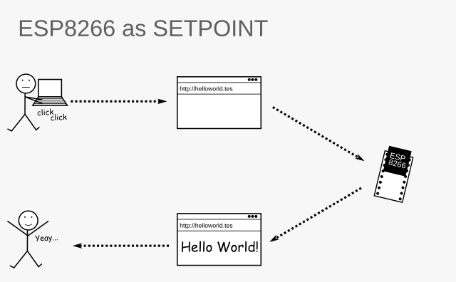 Cara Buat NodeMCU ESP8266 Sebagai Akses Point