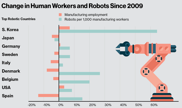 When Robots Take Over, What Happens to Us?