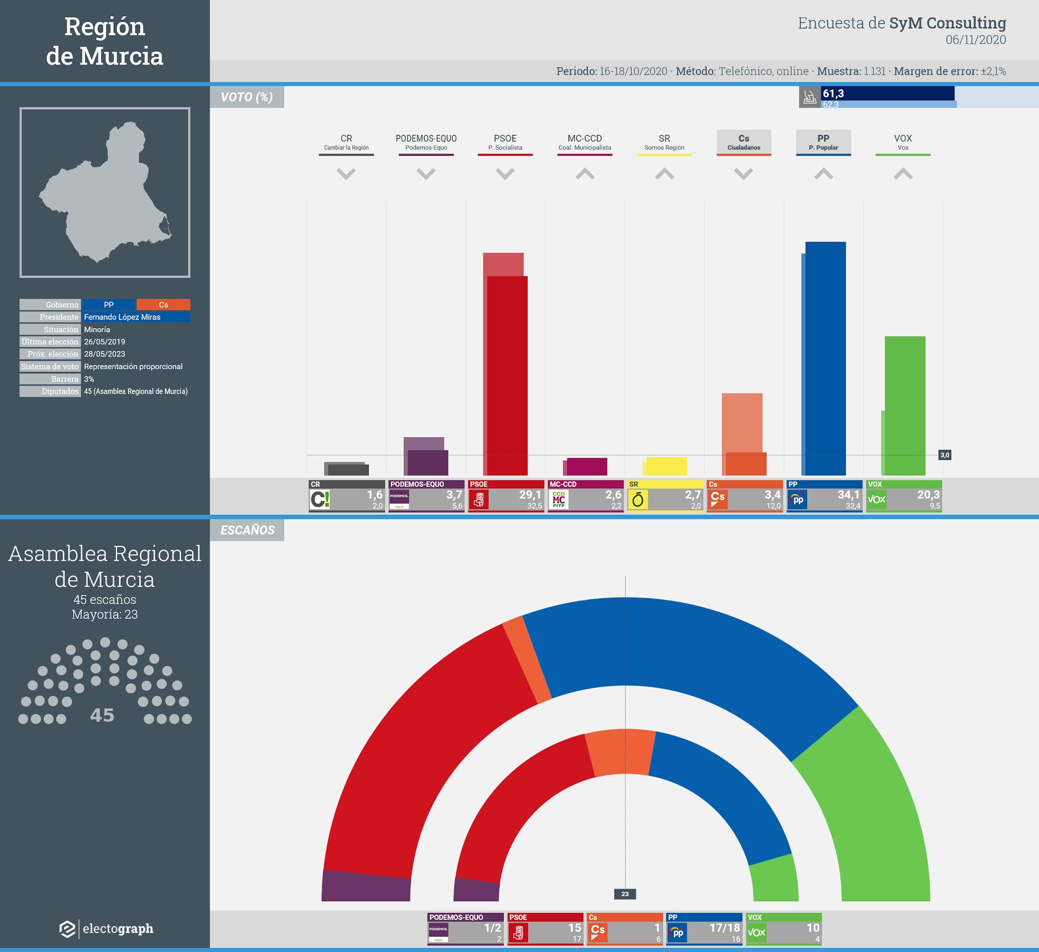 Gráfico de la encuesta para elecciones autonómicas en la Región de Murcia realizada por SyM Consulting, 6 de noviembre de 2020