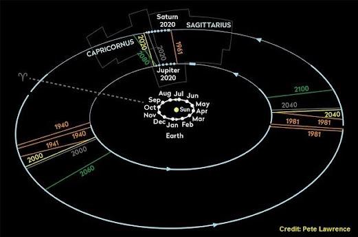 So sánh quỹ đạo của Trái đất, Mộc tinh và Thổ tinh