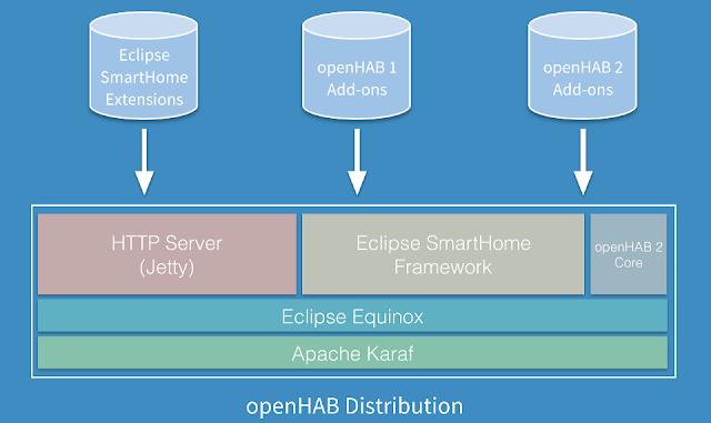 Структура openHAB
