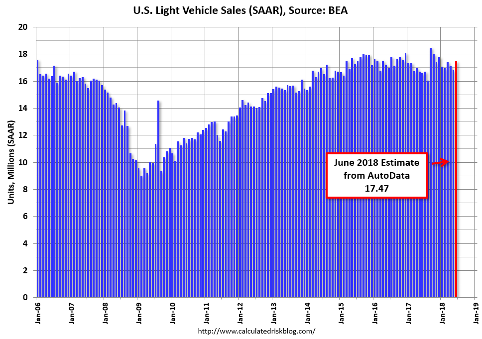 Us Vehicle Sales By Year >> Calculated Risk U S Light Vehicle Sales Increase To 17 5 Million