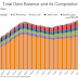 """NY Fed Q3 Report: """"Household Debt Continues to Climb in Third Quarter as Mortgage and Auto Loan Originations Grow"""""""