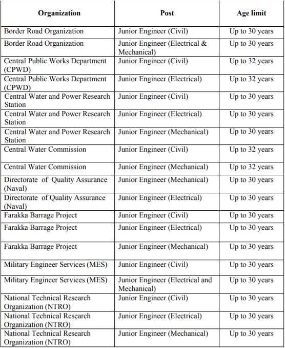 SSC JE Recruitment 2020 post and age limit