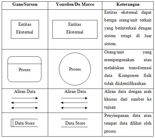 25 jelaskan pengertian data flow dan berikan contoh gambar dfd b komponen dfd data flow diagram ccuart Image collections
