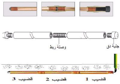 زيادة طول قضيب التأريض increasing electrode length