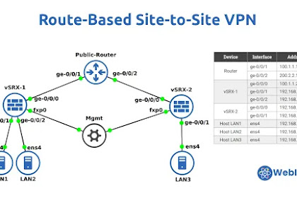 Configure and Troubleshoot Route-Based Site-to-Site VPN in Juniper SRX