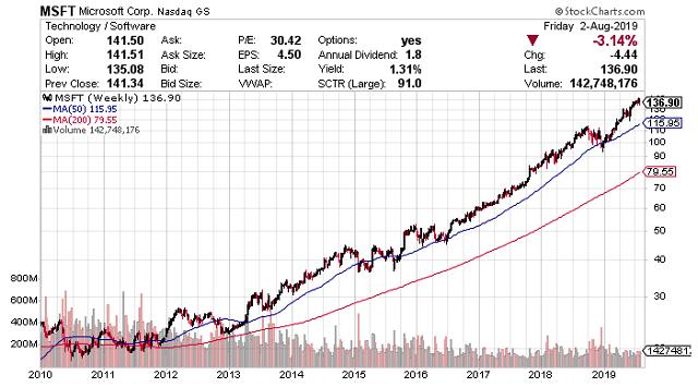 マイクロソフト の 株価