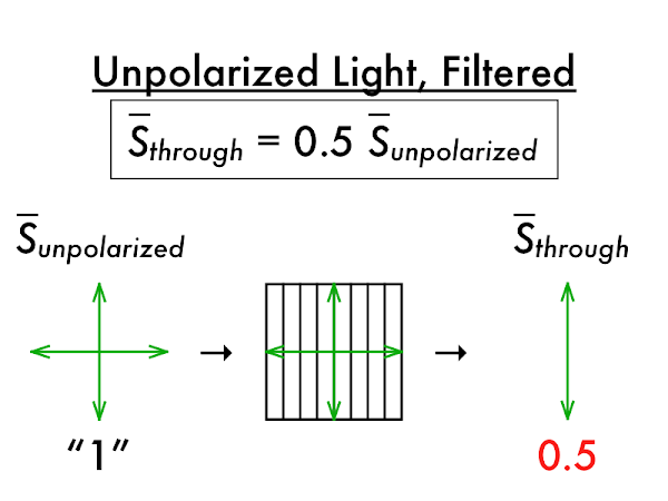 This is an ideal polarizer, where exactly one-half of unpolarized light passes through.  Realistically less than half of unpolarized light will pass through a polarizer, due to absorption and scattering.