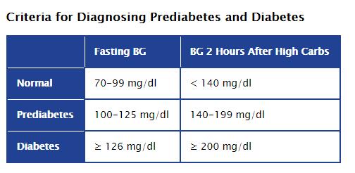 غير السكري -  ما قبل السكري -  السكري