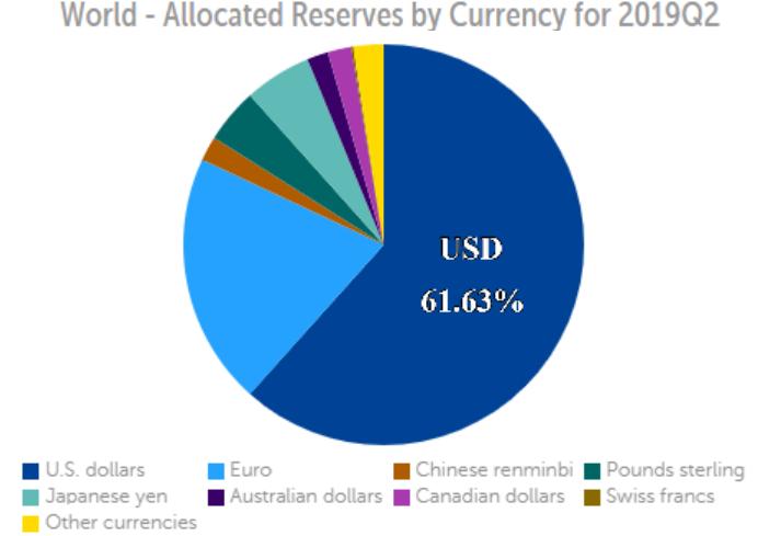 탈달러, 달러패권 붕괴 : 국제비축통화 달러 비중 61.63%로 추락