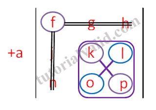 kelompok 1 elemen a dengan matriks 3x3
