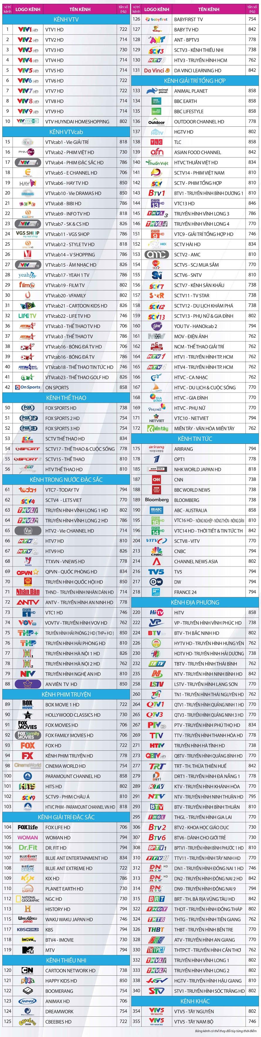 Bảng kênh trên hệ thống truyền hình số HD - Gói chất