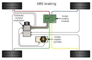 مكونات المكابح ABS