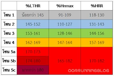 เปรียบเทียบ bpm จากโซนหัวใจแบบ %LTHR %HRmax และ %HRR