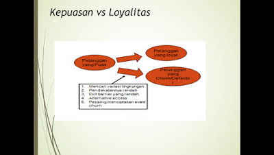 Perbedaan Antara Kepuasan Pelanggan dengan Loyalitas Pelanggan pada CRM (Customer Relationship Management)