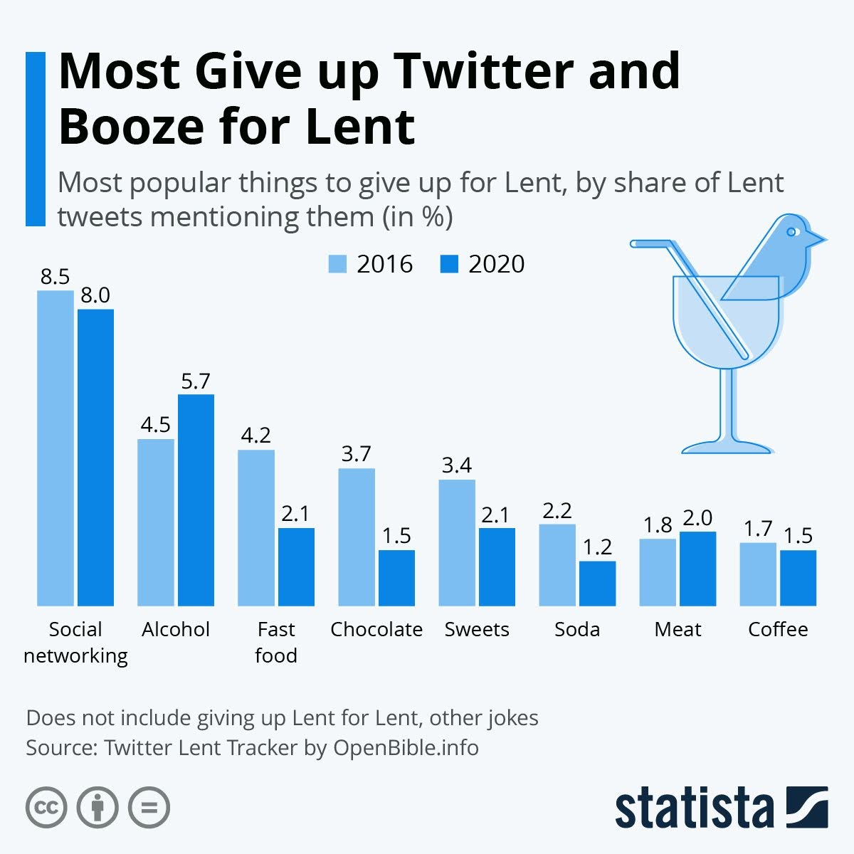 most-give-up-twitter-and-booze-for-lent-infographic
