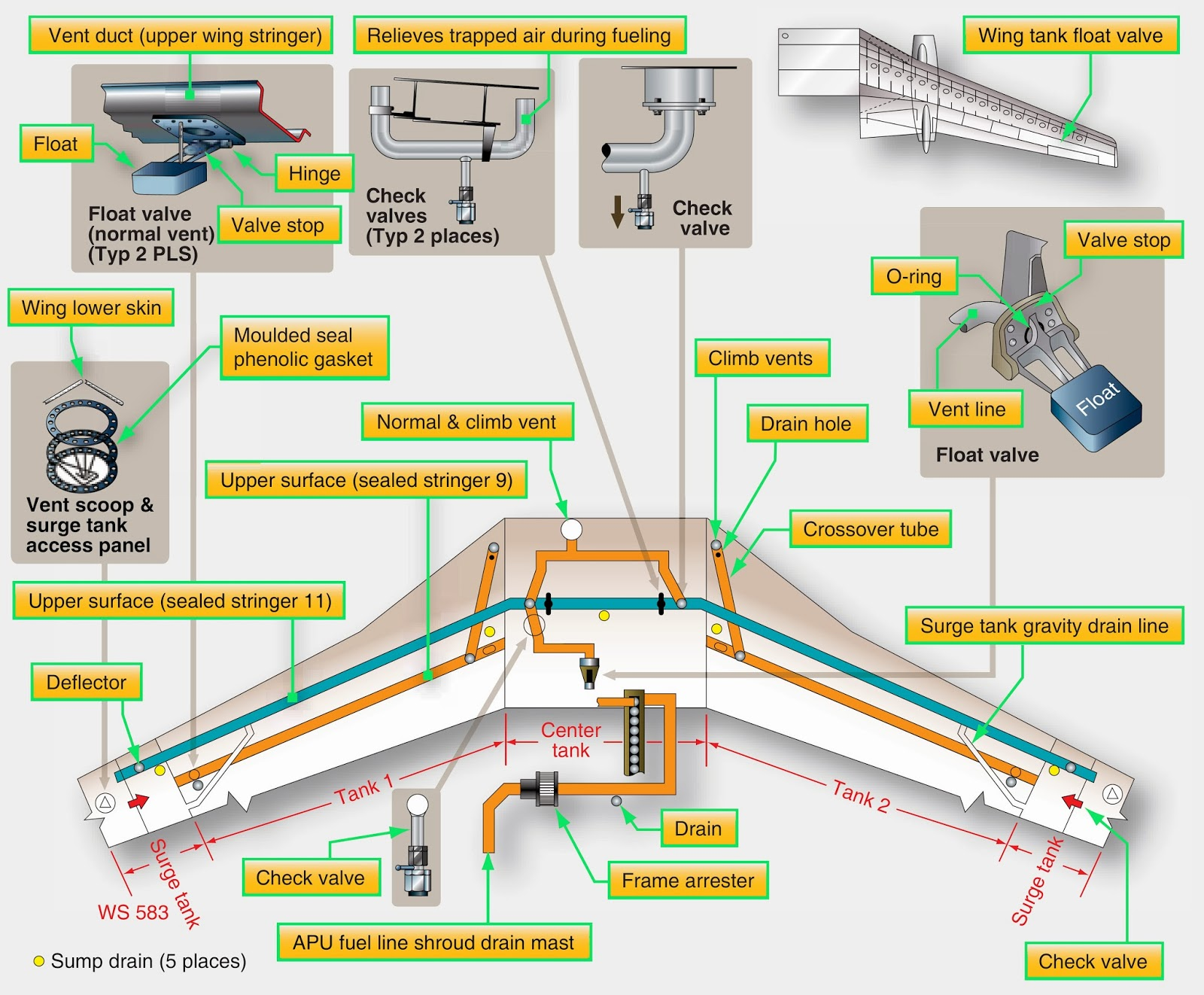 Aeronautical Guide Aircraft Fuel Systems