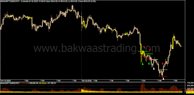Day-Trading-BANKNIFTY-Price-Action-Chart