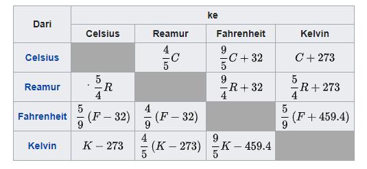 Tabel Rumus Konversi Suhu