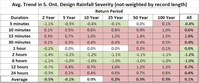 Ontario IDF Update Trends in Rainfall Intensity and Frequency Unweighted