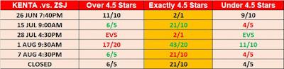 G1 Climax 29 Observer Star Ratings Betting - KENTA .vs. ZSJ