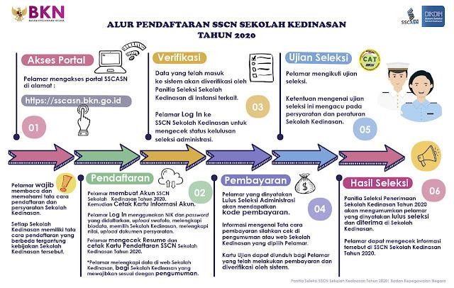 Alur Pendaftaran Pelamar Umum