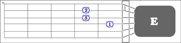 Gambar Posisi Jari Chord E pada Gitar