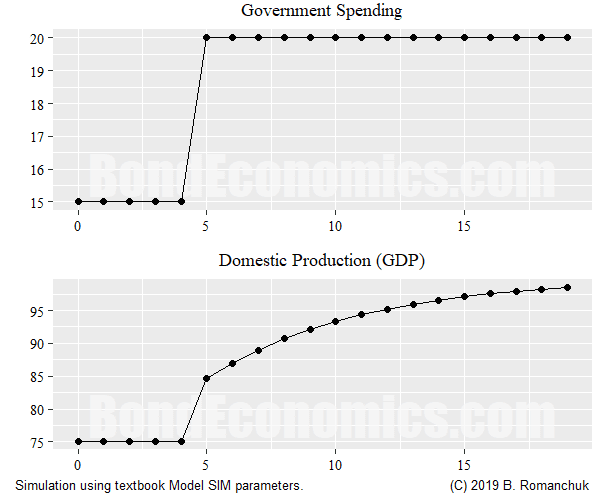 Chart: Government Spending, GDP for Model SIM